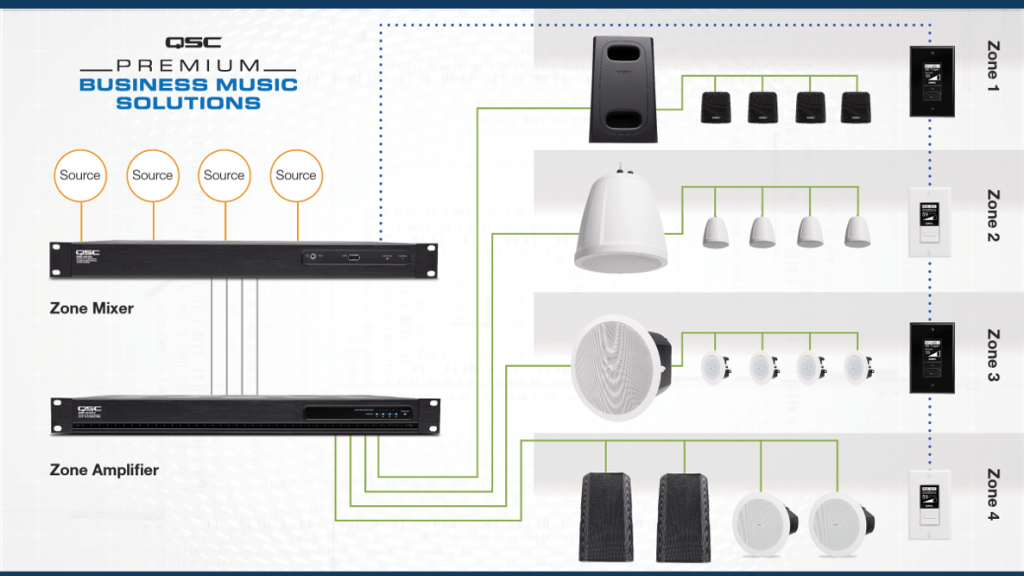 EMC Zone-Mixer-System-2